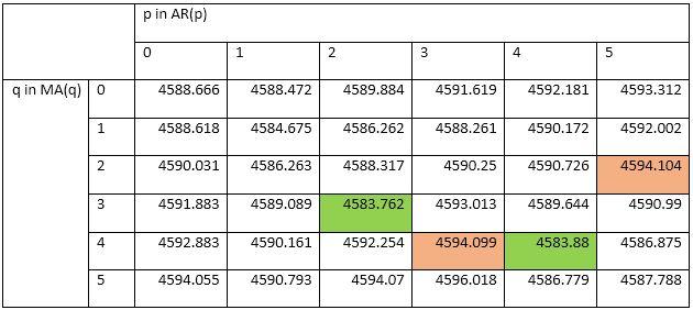 Table of AICs: ARMA(1,1) through ARMA(5,5)