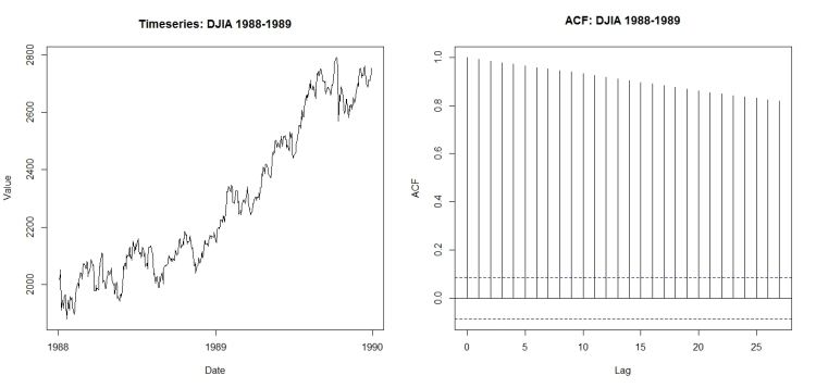 Timeseries (left) and AIC (right): DJIA 1988-1989