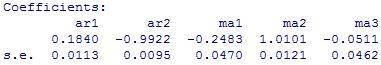 ARIMA(2,1,3): Coefficients