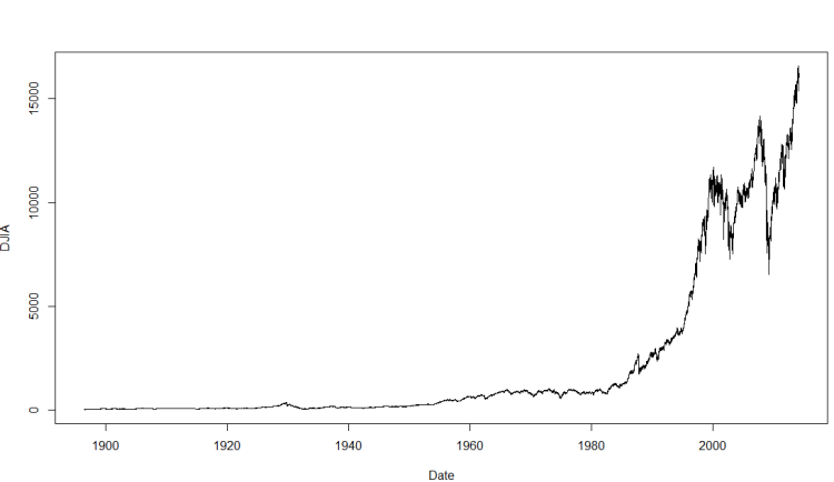 DJIA since March 1896