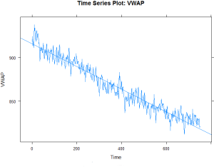 Time series plot of non-stationary series