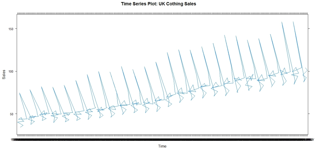 Clothing Sales in the UK: line graph