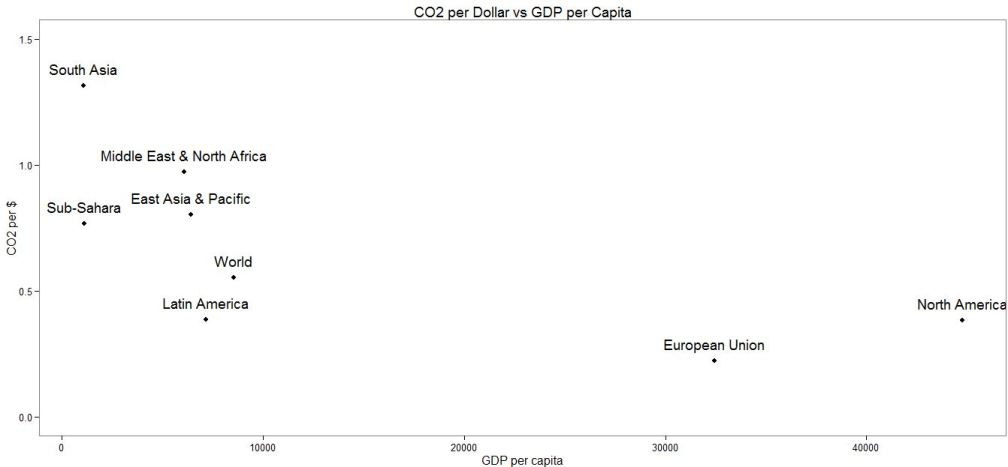 Plot: CO2 per Dollar vs. GDP per capita