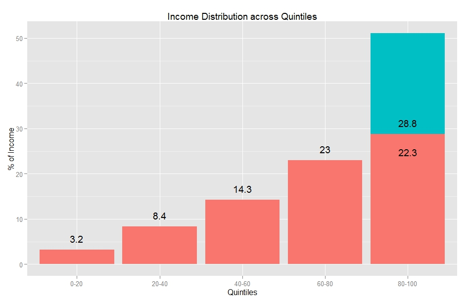 Income Distribution in America: the blue part of the last bar represents the earnings of the top 5%
