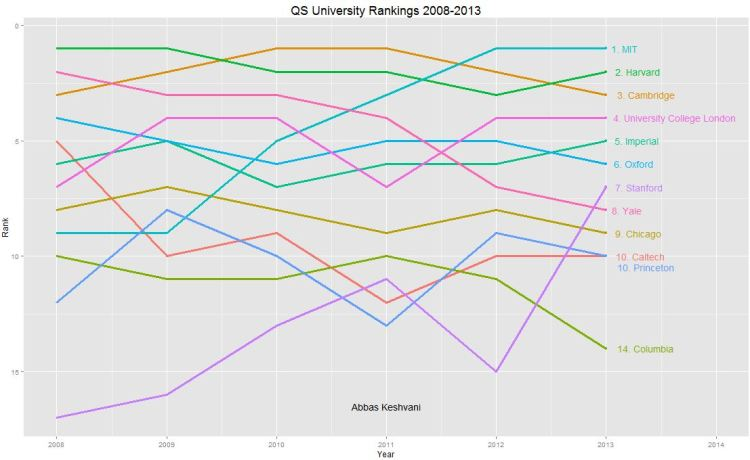 University Rankings over Time