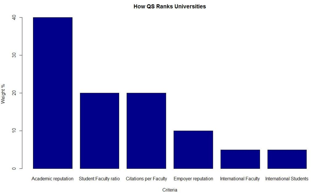 How QS Ranks Universities