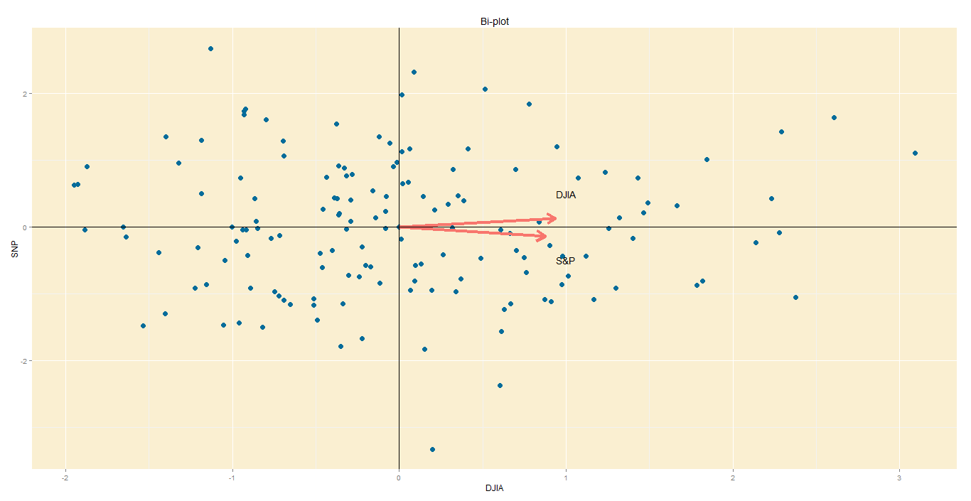 Bi-plot