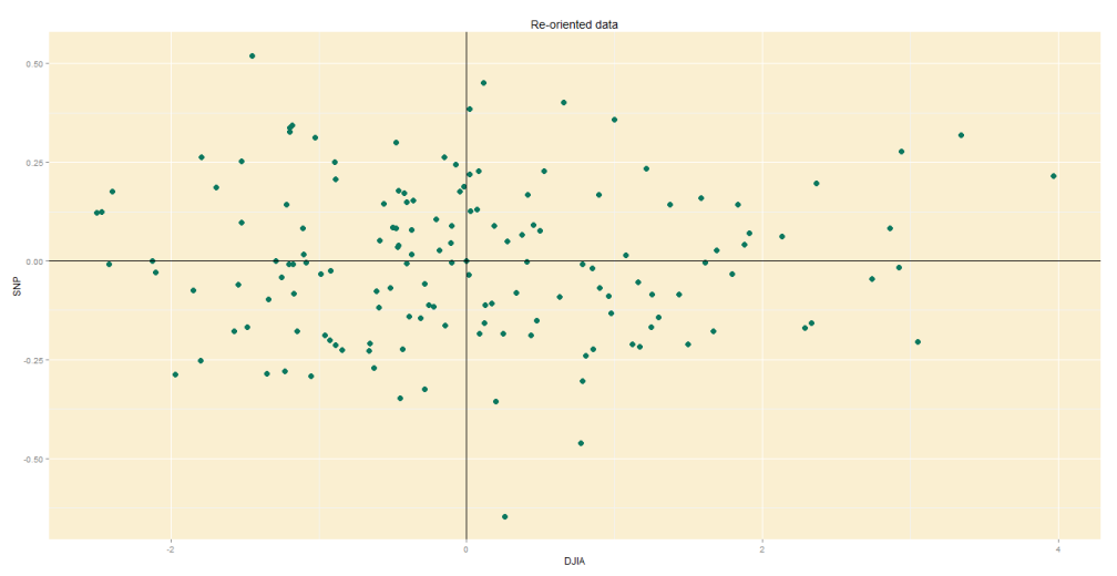 Original data, re-oriented to fit new axes