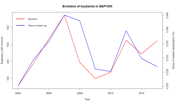How effective are buybacks?