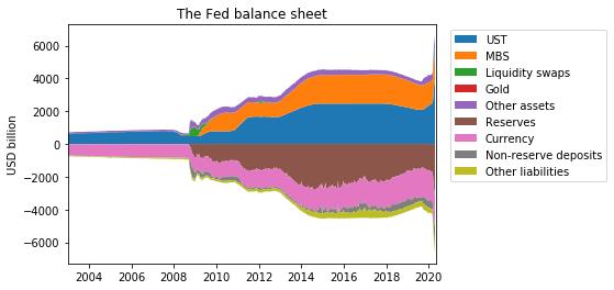Fed BS